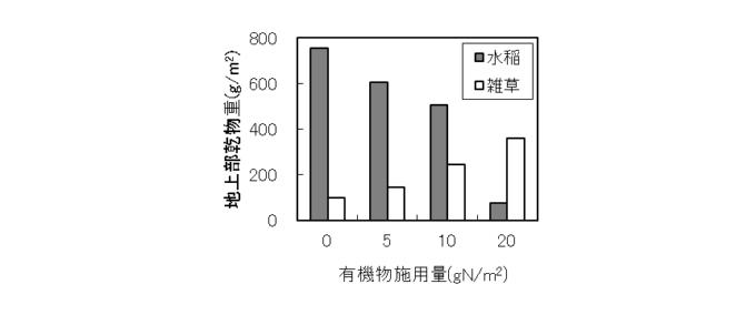 図4 水稲と雑草の地上部乾物重(移植から80日目)(加藤茂「有機物の施用量と水田雑草」より)