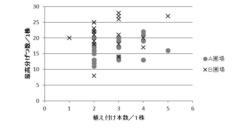 図7 1株当たりの植え付け本数と最高分げつ数(2007)