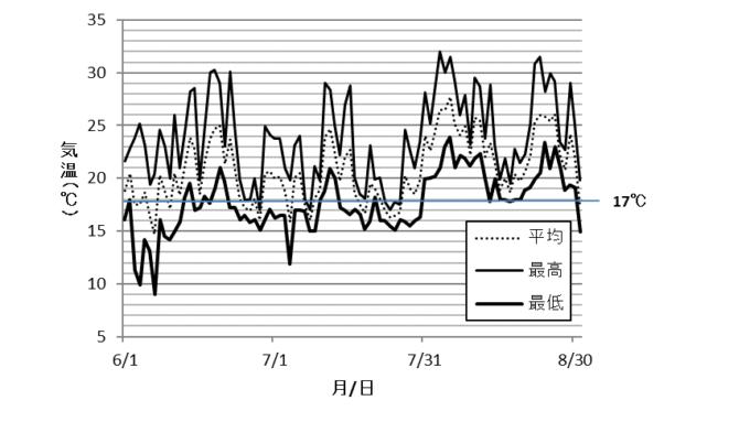 図8 冷害年(2003年)の気温推移(宮城県岩出山町農家による実測値)